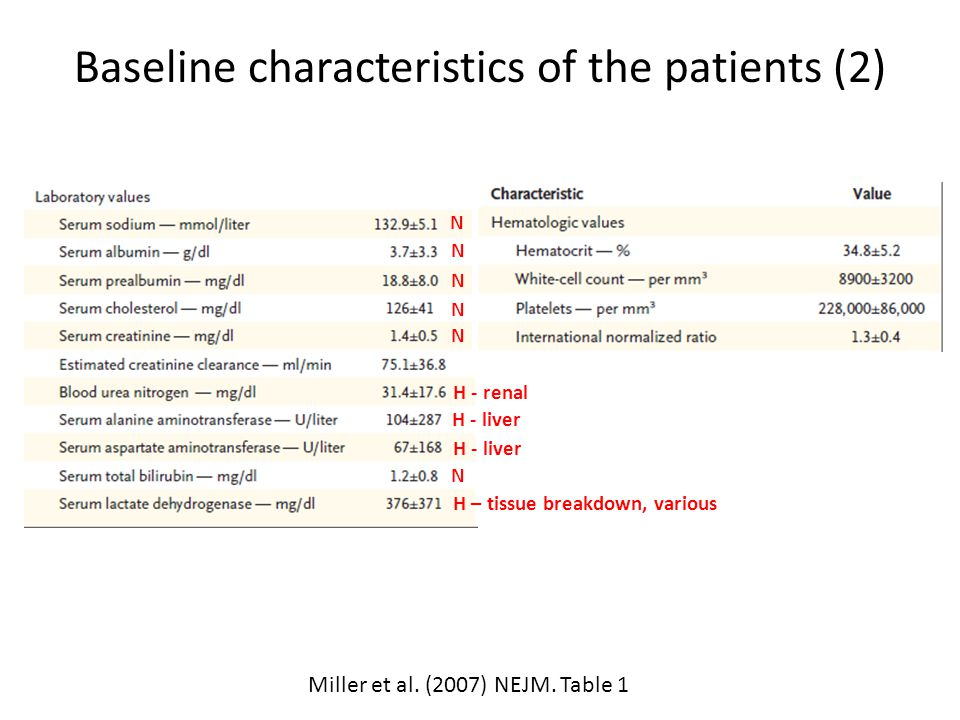 Baseline characteristics of the patients (2) Miller et al. (2007) NEJM. Table 1 N N N N N H - renal H - liver N H – tissue breakdown, various