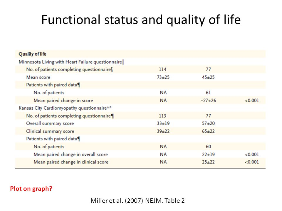 Functional status and quality of life Miller et al. (2007) NEJM. Table 2 Plot on graph?