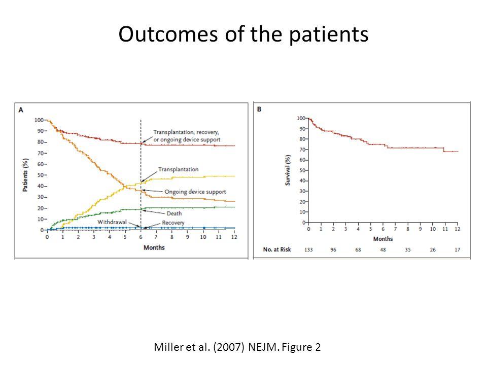 Outcomes of the patients Miller et al. (2007) NEJM. Figure 2