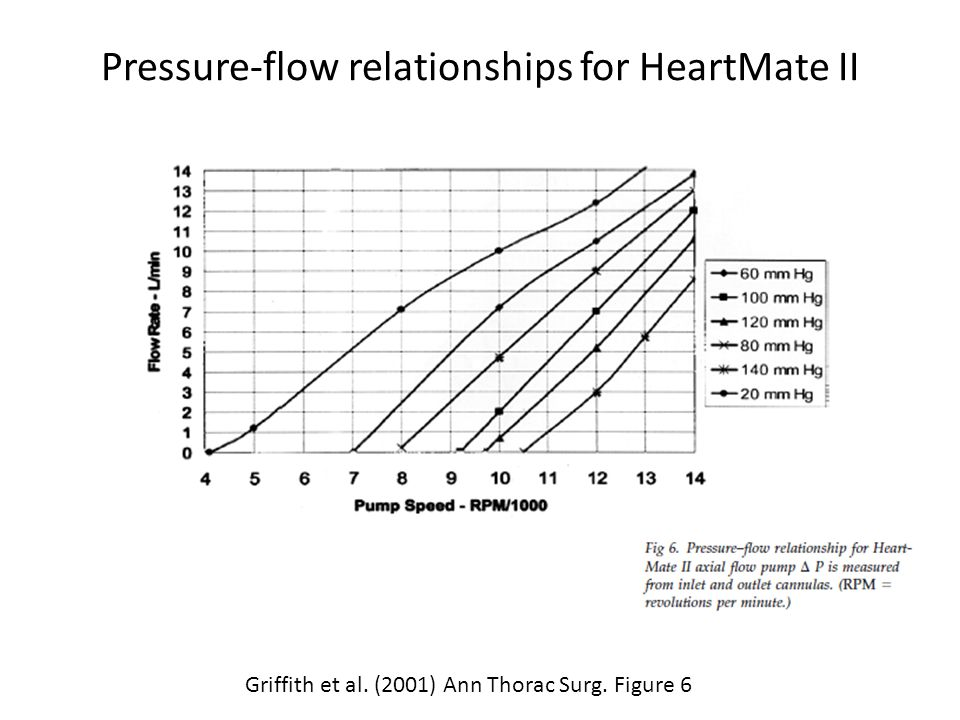 Pressure-flow relationships for HeartMate II Griffith et al. (2001) Ann Thorac Surg. Figure 6