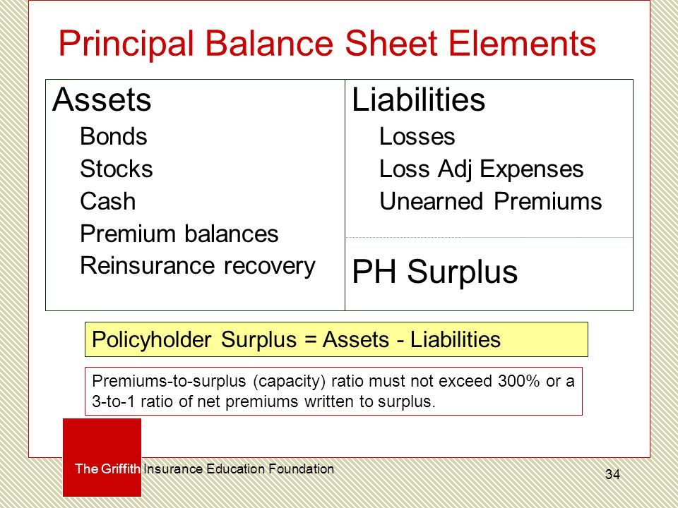 Principal Balance Sheet Elements Assets Bonds Stocks Cash Premium balances Reinsurance recovery Liabilities Losses Loss Adj Expenses Unearned Premiums PH Surplus Policyholder Surplus = Assets - Liabilities The Griffith Insurance Education Foundation Premiums-to-surplus (capacity) ratio must not exceed 300% or a 3-to-1 ratio of net premiums written to surplus.