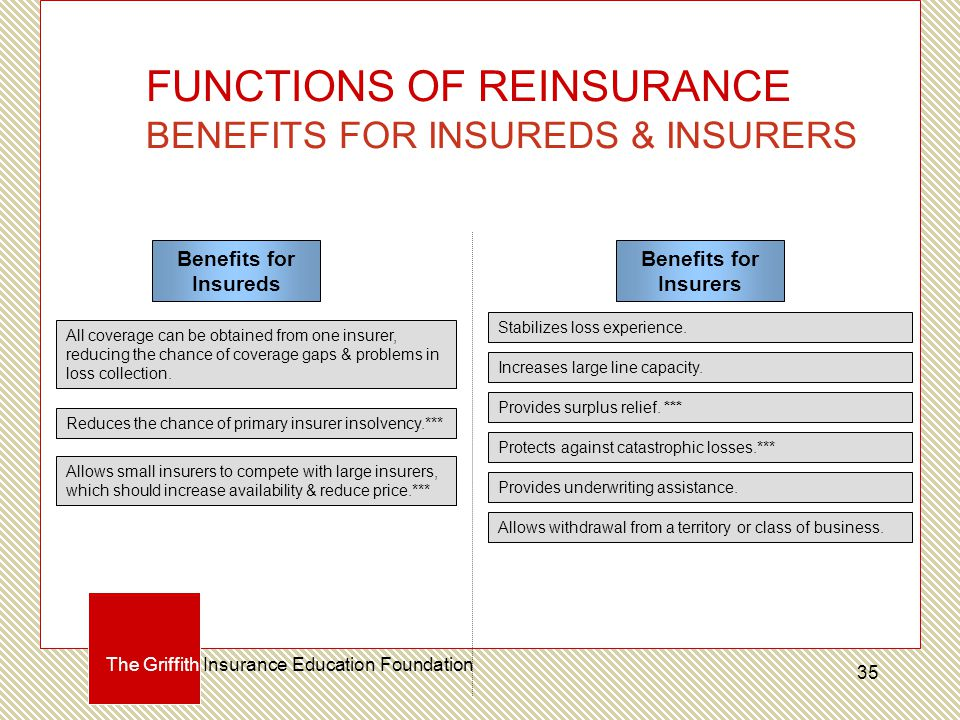 FUNCTIONS OF REINSURANCE BENEFITS FOR INSUREDS & INSURERS Benefits for Insureds Benefits for Insurers All coverage can be obtained from one insurer, reducing the chance of coverage gaps & problems in loss collection.