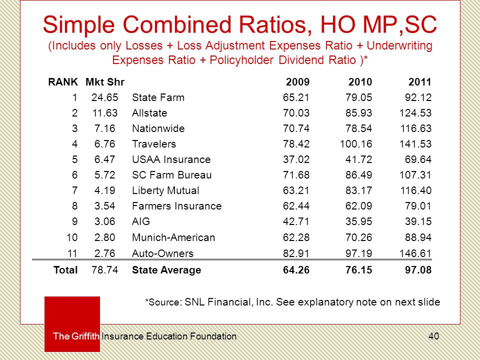 Simple Combined Ratios, HO MP,SC (Includes only Losses + Loss Adjustment Expenses Ratio + Underwriting Expenses Ratio + Policyholder Dividend Ratio )* The Griffith Insurance Education Foundation RANKMkt Shr200920102011 124.65State Farm65.2179.0592.12 211.63Allstate70.0385.93124.53 37.16Nationwide70.7478.54116.63 46.76Travelers78.42100.16141.53 56.47USAA Insurance37.0241.7269.64 65.72SC Farm Bureau71.6886.49107.31 74.19Liberty Mutual63.2183.17116.40 83.54Farmers Insurance62.4462.0979.01 93.06AIG42.7135.9539.15 102.80Munich-American62.2870.2688.94 112.76Auto-Owners82.9197.19146.61 Total78.74State Average64.2676.1597.08 *Source : SNL Financial, Inc.