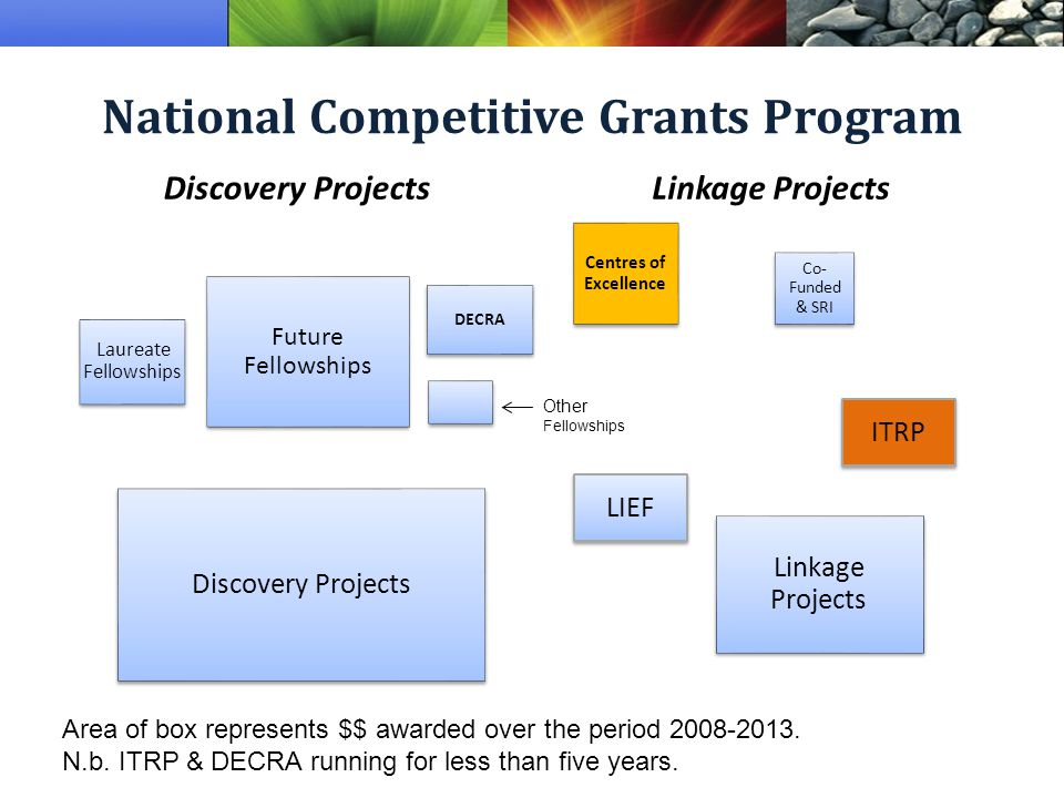 National Competitive Grants Program Discovery ProjectsLinkage Projects Laureate Fellowships Future Fellowships DECRA Discovery Projects Centres of Excellence Co- Funded & SRI Linkage Projects Other Fellowships Area of box represents $$ awarded over the period 2008-2013.