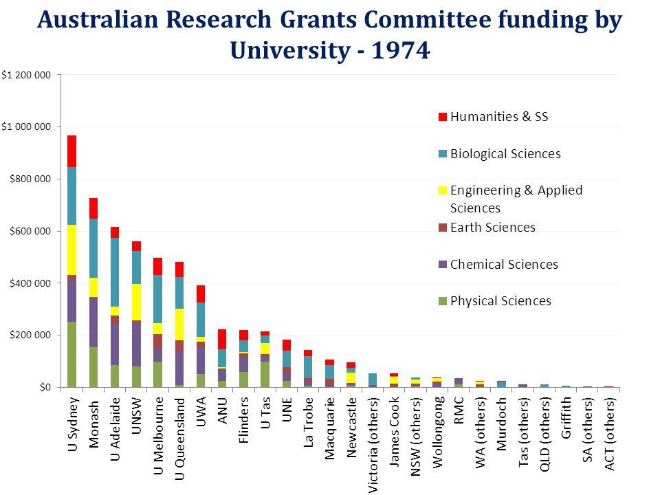Australian Research Grants Committee funding by University - 1974