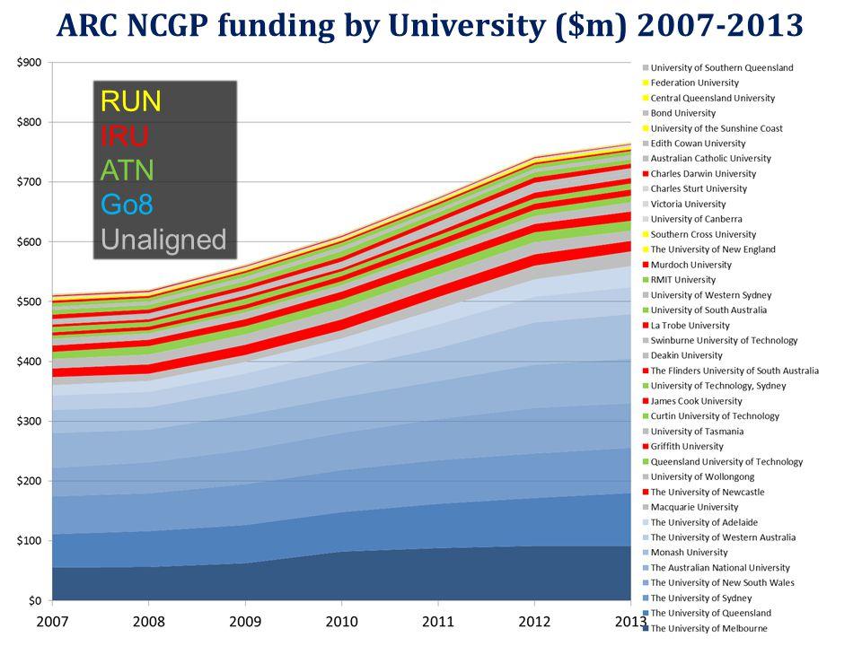 ARC NCGP funding by University ($m) 2007-2013 RUN IRU ATN Go8 Unaligned
