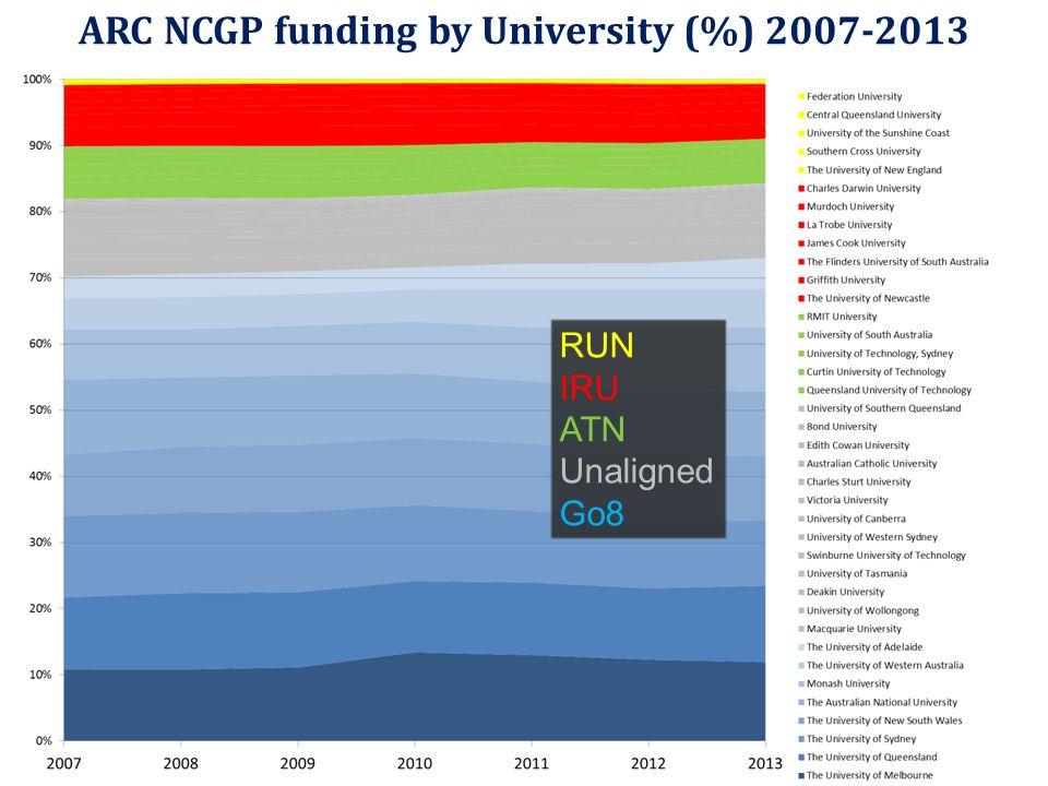 ARC NCGP funding by University (%) 2007-2013 RUN IRU ATN Unaligned Go8