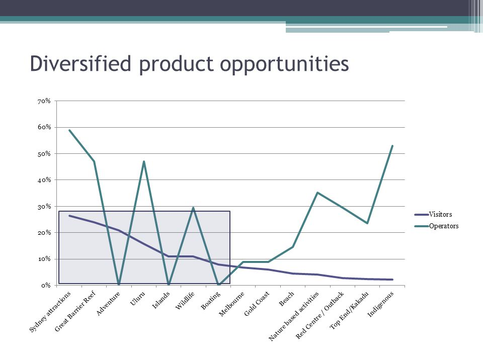 Diversified product opportunities