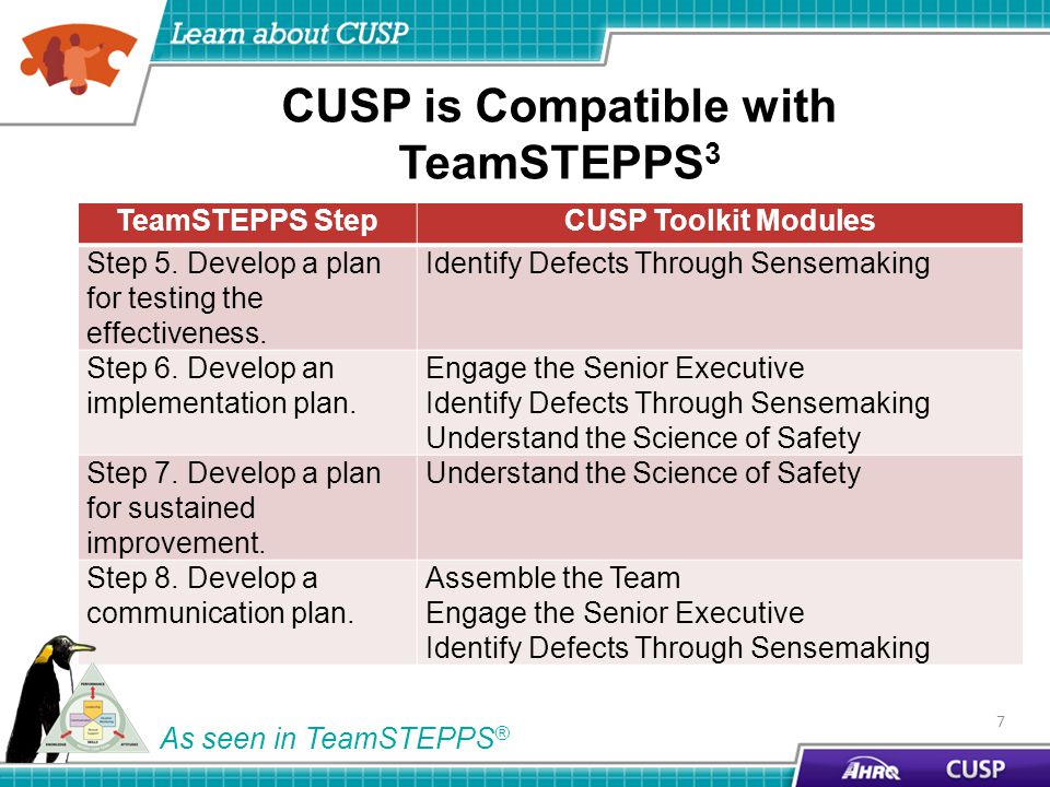 CUSP is Compatible with TeamSTEPPS 3 TeamSTEPPS StepCUSP Toolkit Modules Step 5.