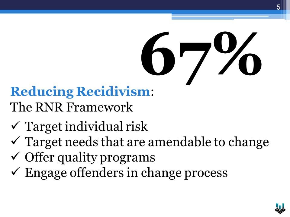 5 67% Reducing Recidivism: The RNR Framework Target individual risk Target needs that are amendable to change Offer quality programs Engage offenders in change process
