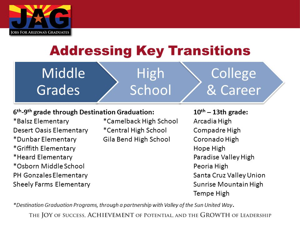Addressing Key Transitions Middle Grades High School College & Career 6 th -9 th grade through Destination Graduation: *Balsz Elementary *Camelback High School Desert Oasis Elementary *Central High School *Dunbar ElementaryGila Bend High School *Griffith Elementary *Heard Elementary *Osborn Middle School PH Gonzales Elementary Sheely Farms Elementary *Destination Graduation Programs, through a partnership with Valley of the Sun United Way.