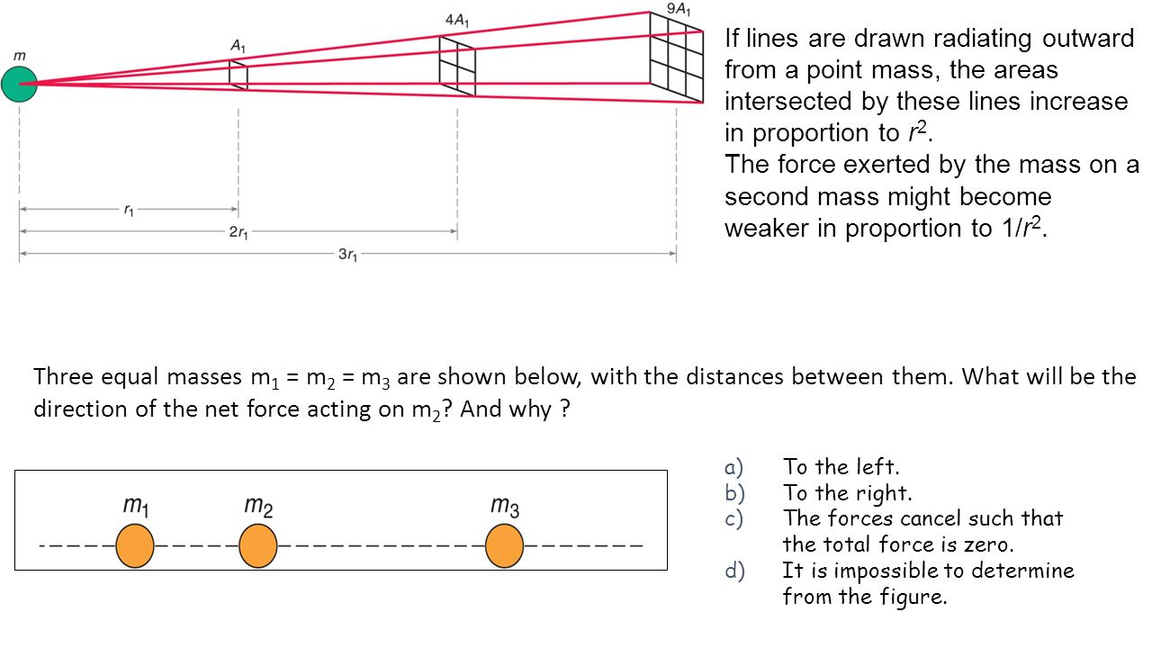 If lines are drawn radiating outward from a point mass, the areas intersected by these lines increase in proportion to r 2. The force exerted by the m