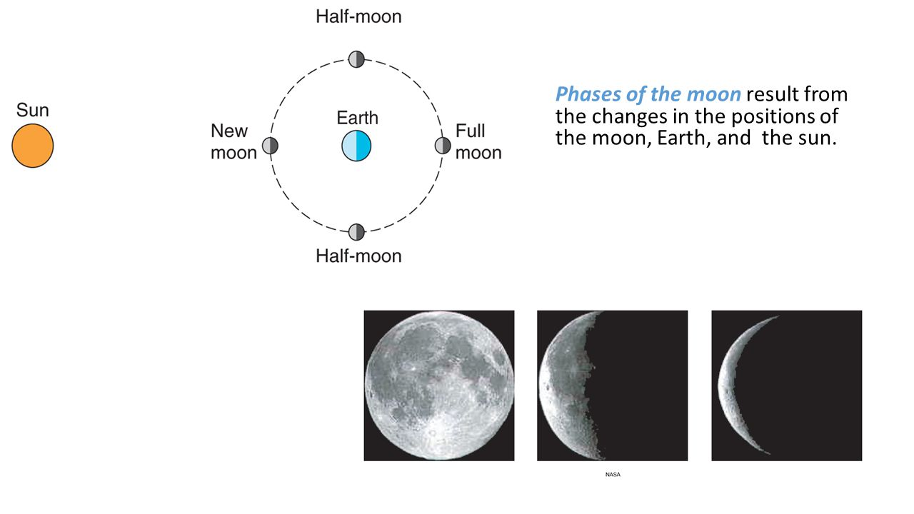 Phases of the moon result from the changes in the positions of the moon, Earth, and the sun.