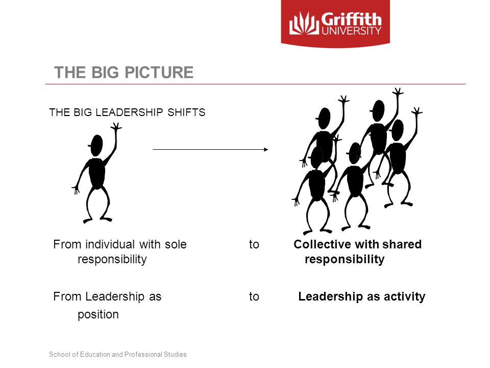 School of Education and Professional Studies From individual with sole to Collective with shared responsibility responsibility From Leadership as toLeadership as activity position THE BIG PICTURE THE BIG LEADERSHIP SHIFTS