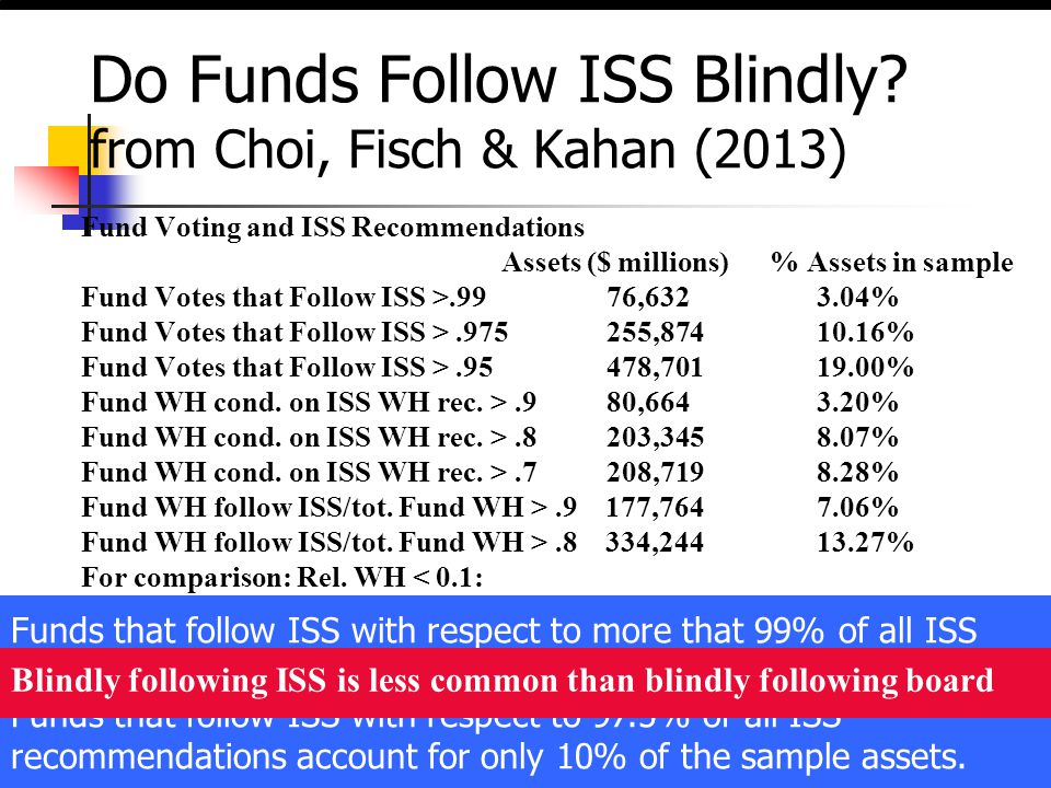 Do Funds Follow ISS Blindly? from Choi, Fisch & Kahan (2013) Fund Voting and ISS Recommendations Assets ($ millions) % Assets in sample Fund Votes tha