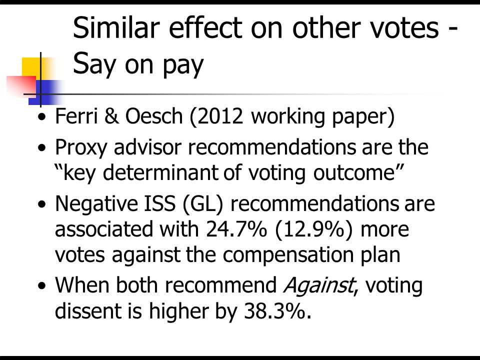"""Similar effect on other votes - S ay on pay Ferri & Oesch (2012 working paper) Proxy advisor recommendations are the """"key determinant of voting outcom"""