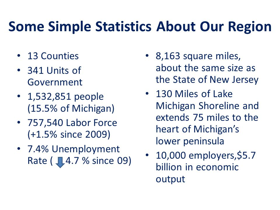 Some Simple Statistics About Our Region 13 Counties 341 Units of Government 1,532,851 people (15.5% of Michigan) 757,540 Labor Force (+1.5% since 2009) 7.4% Unemployment Rate ( 4.7 % since 09) 8,163 square miles, about the same size as the State of New Jersey 130 Miles of Lake Michigan Shoreline and extends 75 miles to the heart of Michigan's lower peninsula 10,000 employers,$5.7 billion in economic output