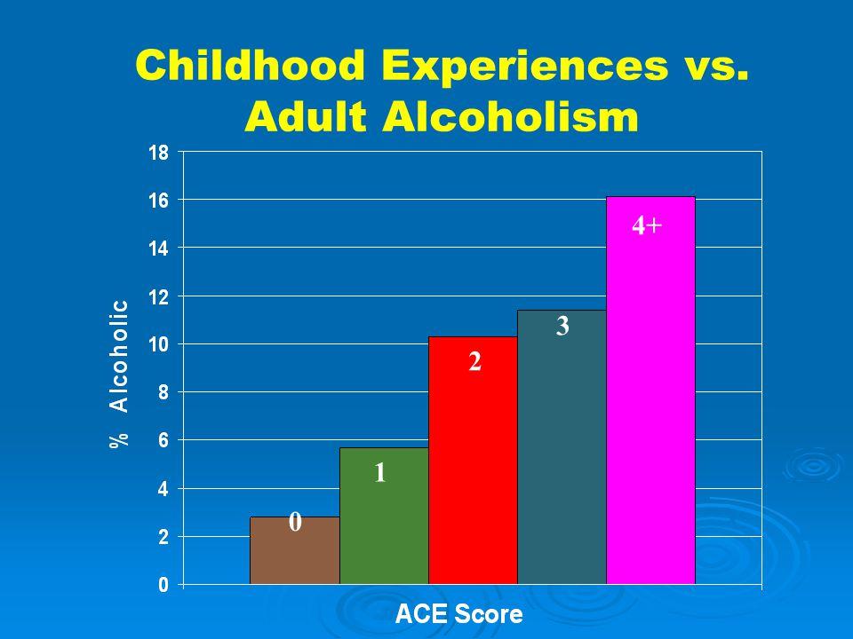 Childhood Experiences vs. Adult Alcoholism 0 1 2 3 4+