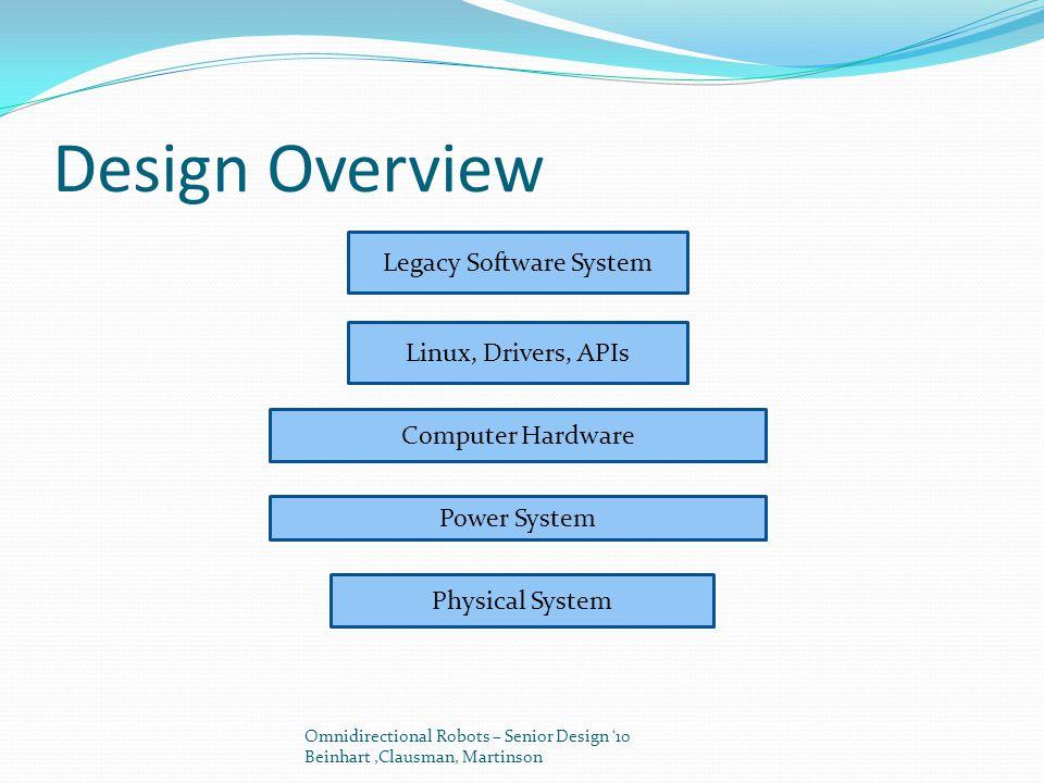 Design Overview Omnidirectional Robots – Senior Design '10 Beinhart,Clausman, Martinson Legacy Software System Linux, Drivers, APIs Computer Hardware