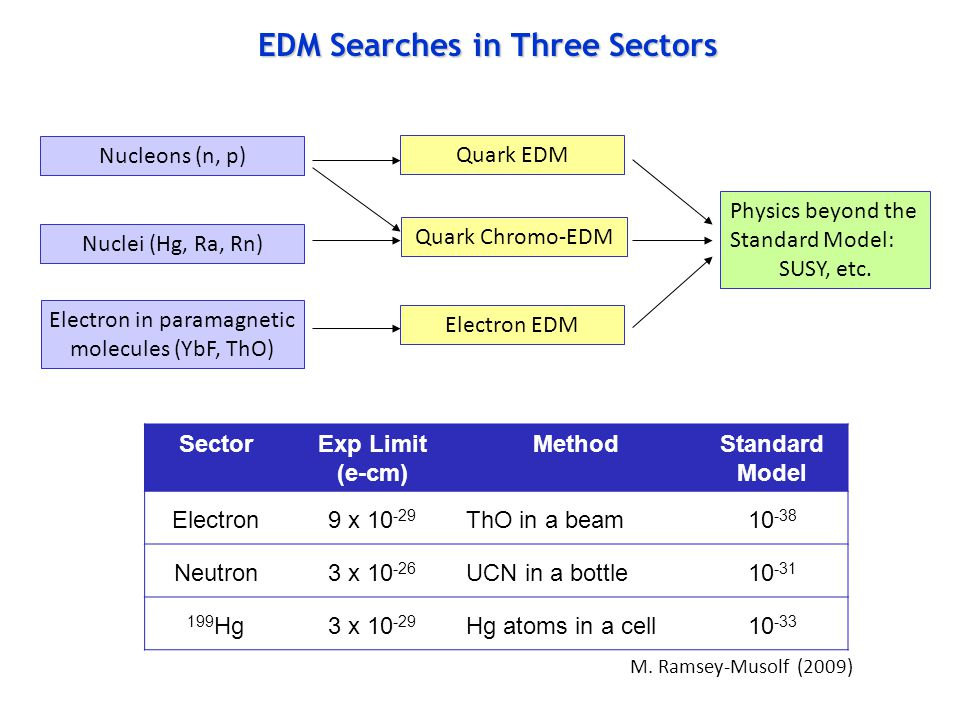 EDM Searches in Three Sectors Nucleons (n, p) Nuclei (Hg, Ra, Rn) Electron in paramagnetic molecules (YbF, ThO) Quark EDM Quark Chromo-EDM Electron EDM Physics beyond the Standard Model: SUSY, etc.