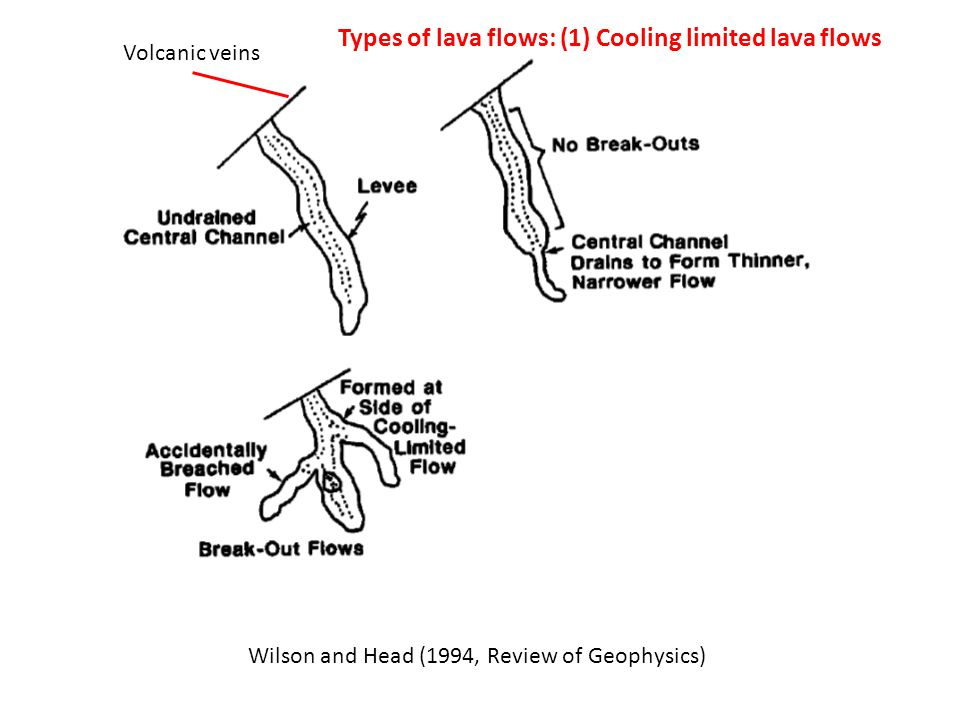Wilson and Head (1994, Review of Geophysics) Volcanic veins Types of lava flows: (1) Cooling limited lava flows