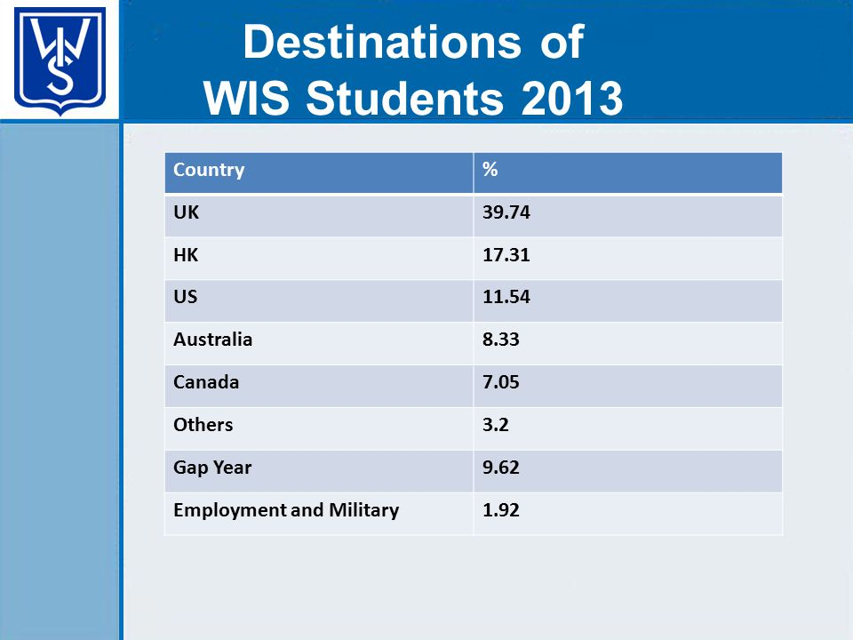 Destinations of WIS Students 2013 Country% UK39.74 HK17.31 US11.54 Australia8.33 Canada7.05 Others3.2 Gap Year9.62 Employment and Military1.92