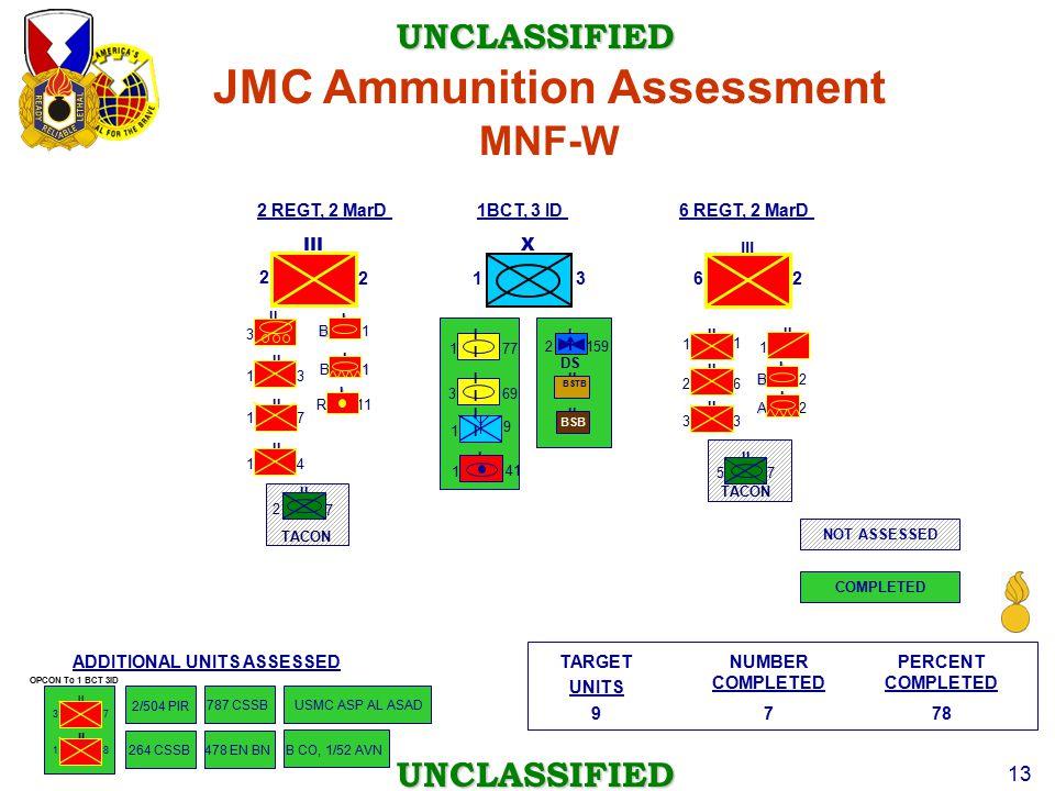 UNCLASSIFIED UNCLASSIFIED 13 II 3 B 1 I 1 3 R 11 II B 1 2 2 TACON II 1 4 1 7 TACON II 1 III 26 3 II 3 2 6 1 1 I 1 41 II BSB II BSTB II 1 8 77 1 3 69 OPCON To 1 BCT 3ID 1 9 2 DSI 159 II (-) II 3 7 B 2 I I A 2 7 5 7879 PERCENT COMPLETED NUMBER COMPLETED TARGET UNITS 2/504 PIR 787 CSSB USMC ASP AL ASAD ADDITIONAL UNITS ASSESSED NOT ASSESSED COMPLETED 264 CSSBB CO, 1/52 AVN JMC Ammunition Assessment MNF-W 1 3 XIII I I I 478 EN BN 1BCT, 3 ID II 2 7 2 REGT, 2 MarD6 REGT, 2 MarD