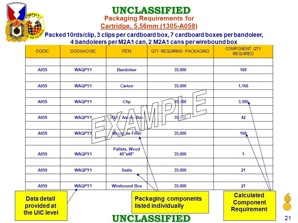 UNCLASSIFIED UNCLASSIFIED 21 DODICDODAAC/UICITEMQTY REQUIRING PACKAGING COMPONENT QTY REQUIRED A059WAQPY1Bandoleer35,000168 A059WAQPY1Carton35,0001,166 A059WAQPY1Clip35,0003,500 A059WAQPY1M2A1 Ammo Box35,00042 A059WAQPY1Magazine Filler35,000168 A059WAQPY1 Pallets, Wood 40 x48 35,0001 A059WAQPY1Seals35,00021 A059WAQPY1Wirebound Box35,00021 Packaging Requirements for Cartridge, 5.56mm (1305-A059) Data detail provided at the UIC level Packaging components listed individually Calculated Component Requirement Packed 10rds/clip, 3 clips per cardboard box, 7 cardboard boxes per bandoleer, 4 bandoleers per M2A1 can, 2 M2A1 cans per wirebound box