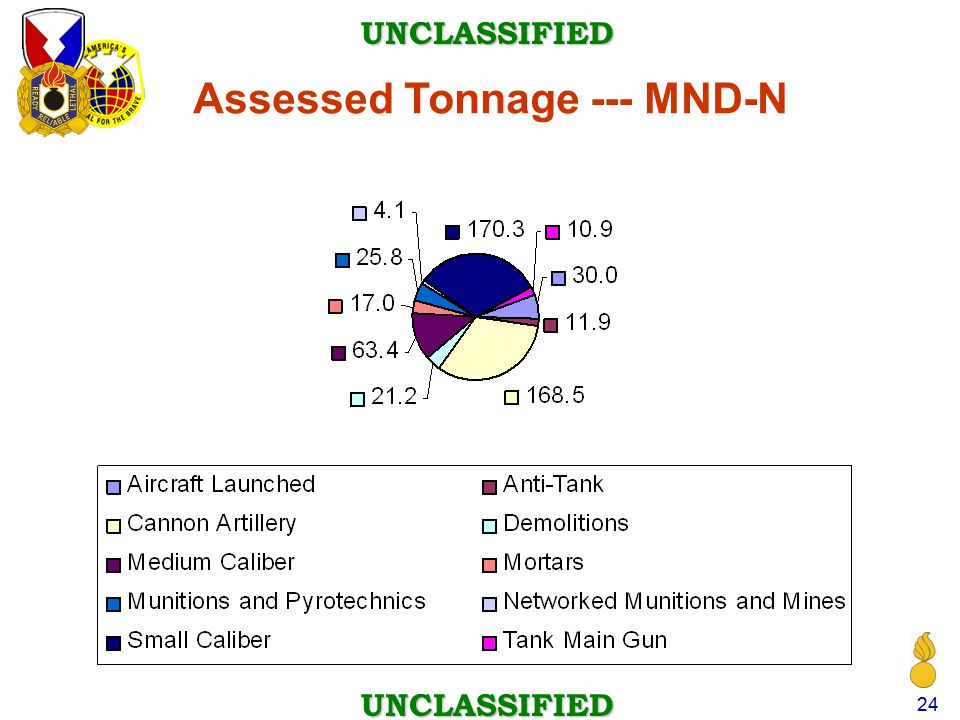 UNCLASSIFIED UNCLASSIFIED 24 Assessed Tonnage --- MND-N