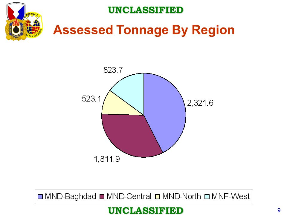 UNCLASSIFIED UNCLASSIFIED 9 Assessed Tonnage By Region