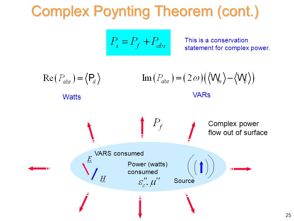 Complex Poynting Theorem (cont.) Source Complex power flow out of surface E H VARS consumed Power (watts) consumed Watts VARs 25 This is a conservation statement for complex power.