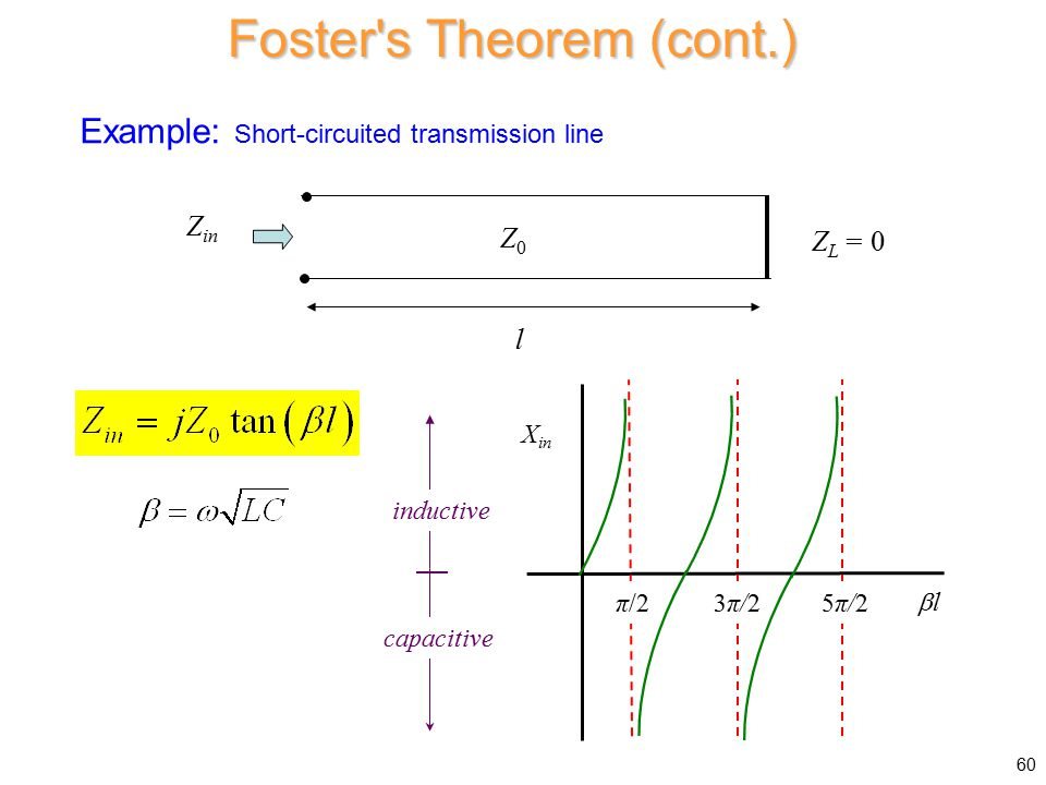 Foster s Theorem (cont.) Example: Short-circuited transmission line Z L = 0 Z0Z0 Z in l X in  l l π/23π/23π/2 inductive capacitive 5π/25π/2 60