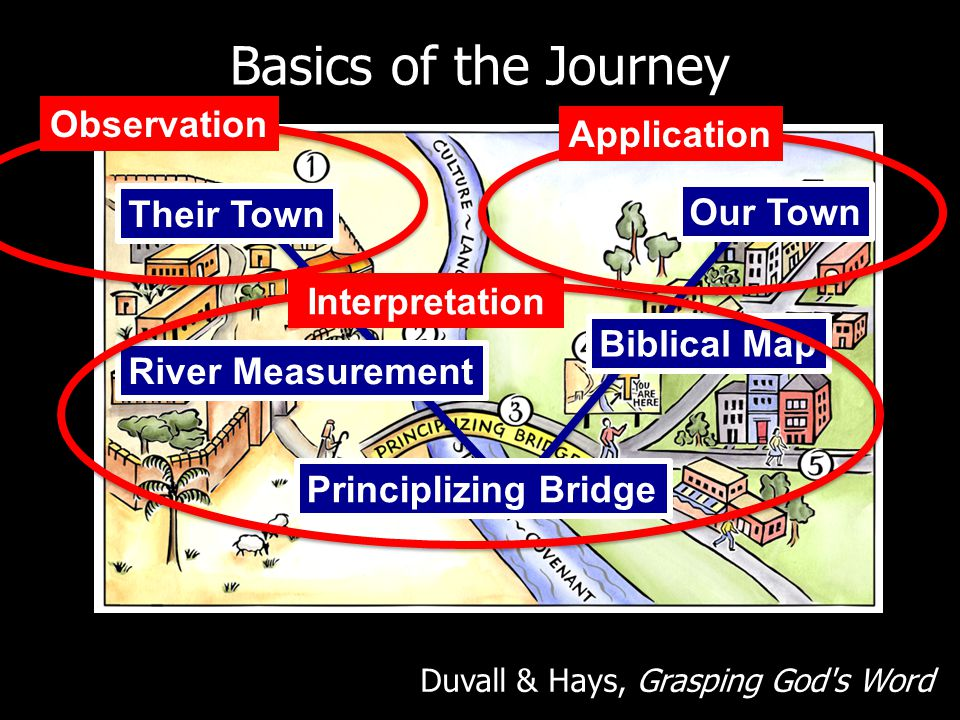 Basics of the Journey Duvall & Hays, Grasping God s Word Their Town River Measurement Principlizing Bridge Biblical Map Our Town Observation Interpretation Application
