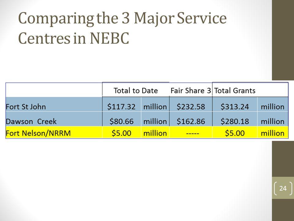 Comparing the 3 Major Service Centres in NEBC 24