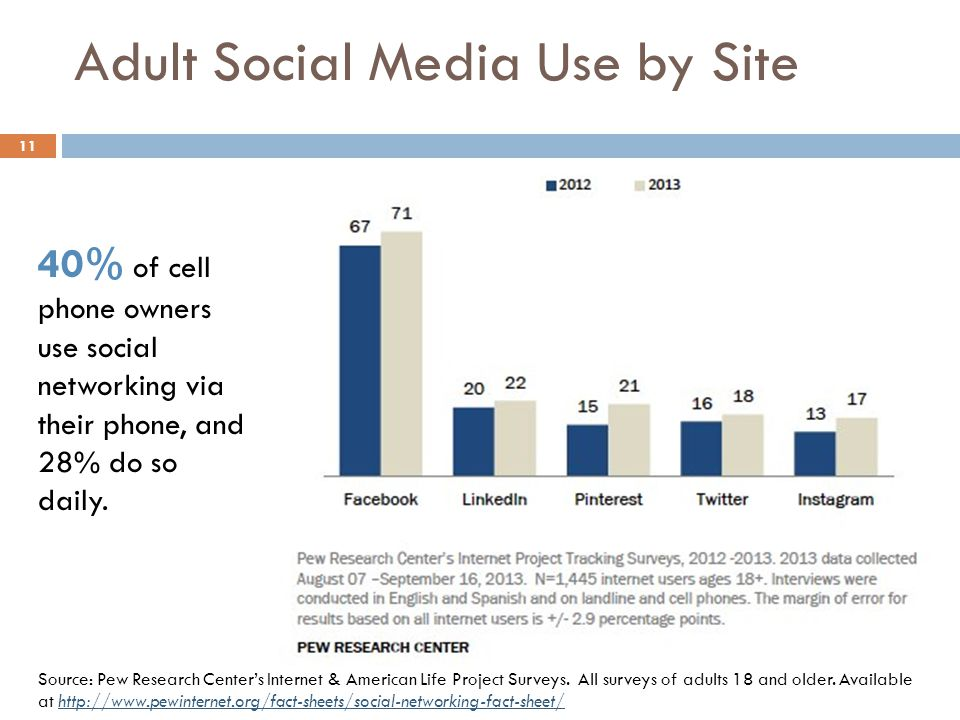 Adult Social Media Use by Site 11 40% of cell phone owners use social networking via their phone, and 28% do so daily. Source: Pew Research Center's I