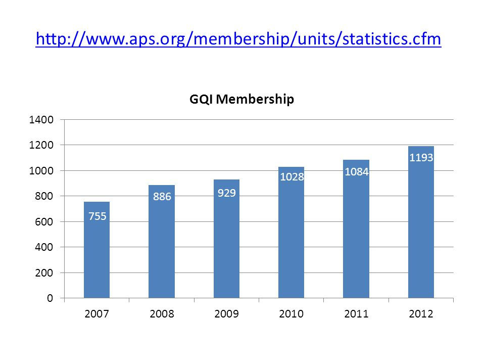 755 886 929 1028 1084 1193 http://www.aps.org/membership/units/statistics.cfm