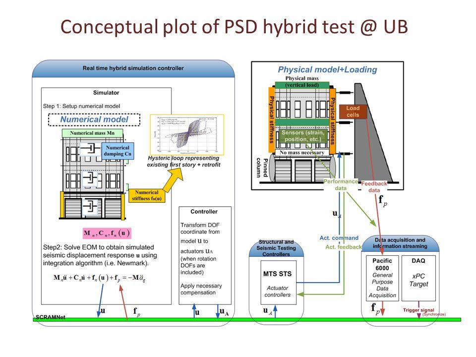 Conceptual plot of PSD hybrid test @ UB