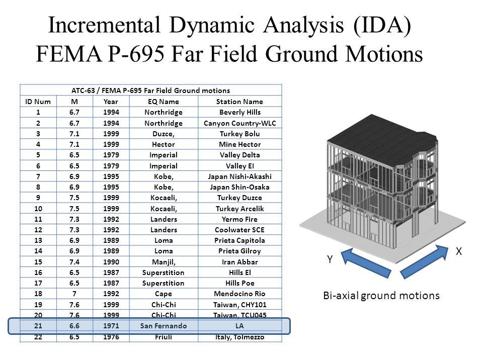 Incremental Dynamic Analysis (IDA) FEMA P-695 Far Field Ground Motions ATC-63 / FEMA P-695 Far Field Ground motions ID NumMYearEQ NameStation Name 16.71994NorthridgeBeverly Hills 26.71994NorthridgeCanyon Country-WLC 37.11999Duzce,Turkey Bolu 47.11999HectorMine Hector 56.51979ImperialValley Delta 66.51979ImperialValley EI 76.91995Kobe,Japan Nishi-Akashi 86.91995Kobe,Japan Shin-Osaka 97.51999Kocaeli,Turkey Duzce 107.51999Kocaeli,Turkey Arcelik 117.31992LandersYermo Fire 127.31992LandersCoolwater SCE 136.91989LomaPrieta Capitola 146.91989LomaPrieta Gilroy 157.41990Manjil,Iran Abbar 166.51987SuperstitionHills El 176.51987SuperstitionHills Poe 1871992CapeMendocino Rio 197.61999Chi-ChiTaiwan, CHY101 207.61999Chi-ChiTaiwan, TCU045 216.61971San FernandoLA 226.51976FriuliItaly, Tolmezzo Bi-axial ground motions X Y