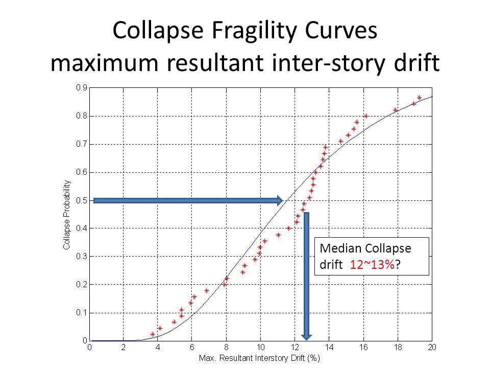Median Collapse drift 12~13% Collapse Fragility Curves maximum resultant inter-story drift