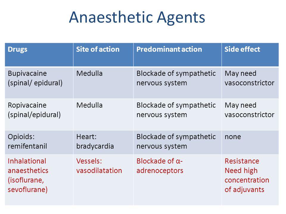 DrugsSite of actionPredominant actionSide effect Bupivacaine (spinal/ epidural) MedullaBlockade of sympathetic nervous system May need vasoconstrictor Ropivacaine (spinal/epidural) MedullaBlockade of sympathetic nervous system May need vasoconstrictor Opioids: remifentanil Heart: bradycardia Blockade of sympathetic nervous system none Inhalational anaesthetics (isoflurane, sevoflurane) Vessels: vasodilatation Blockade of α- adrenoceptors Resistance Need high concentration of adjuvants Anaesthetic Agents