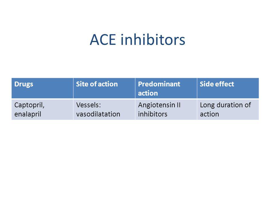 ACE inhibitors DrugsSite of actionPredominant action Side effect Captopril, enalapril Vessels: vasodilatation Angiotensin ІІ inhibitors Long duration of action