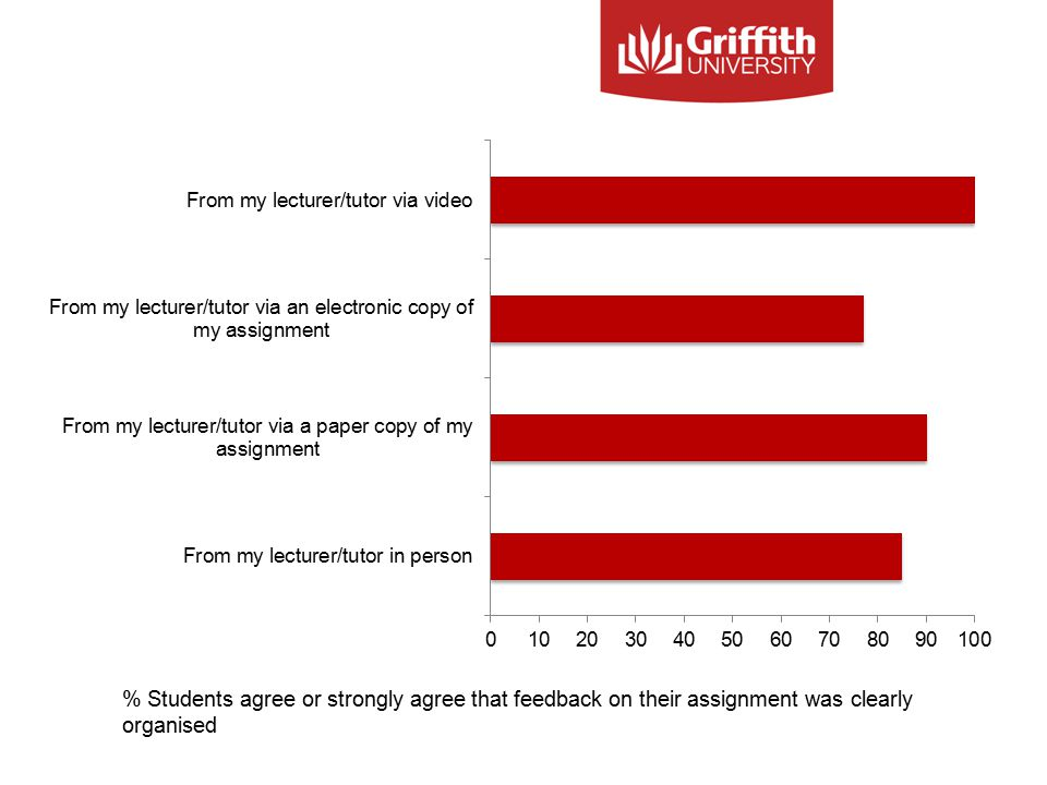% Students agree or strongly agree that feedback on their assignment was clearly organised