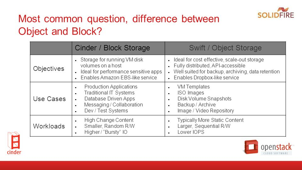 Most common question, difference between Object and Block? Cinder / Block StorageSwift / Object Storage Objectives ● Storage for running VM disk volum
