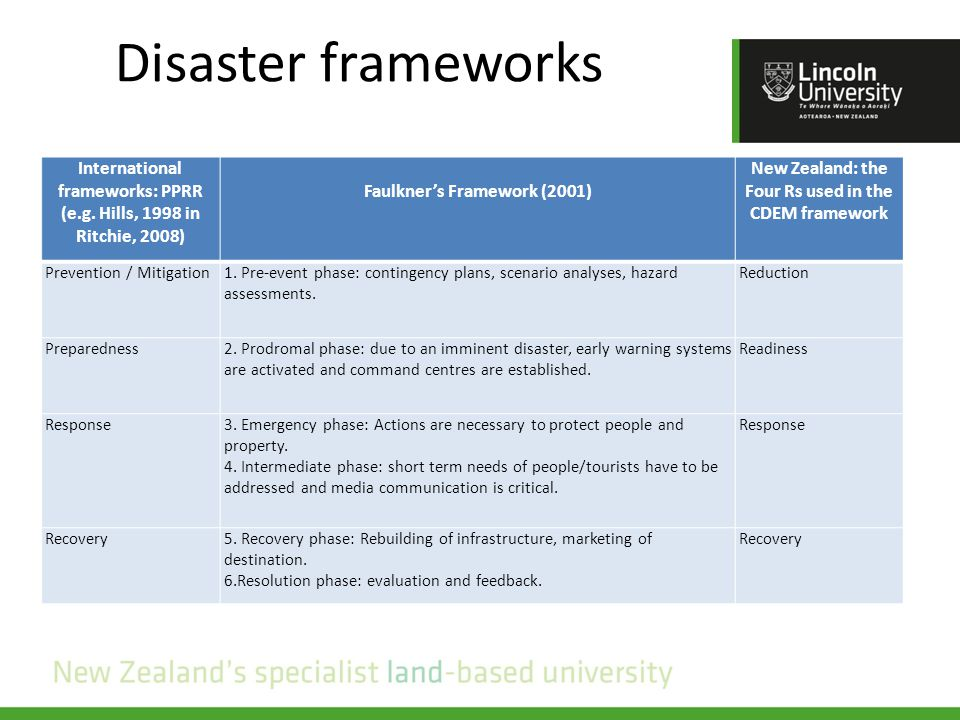 Disaster frameworks International frameworks: PPRR (e.g.
