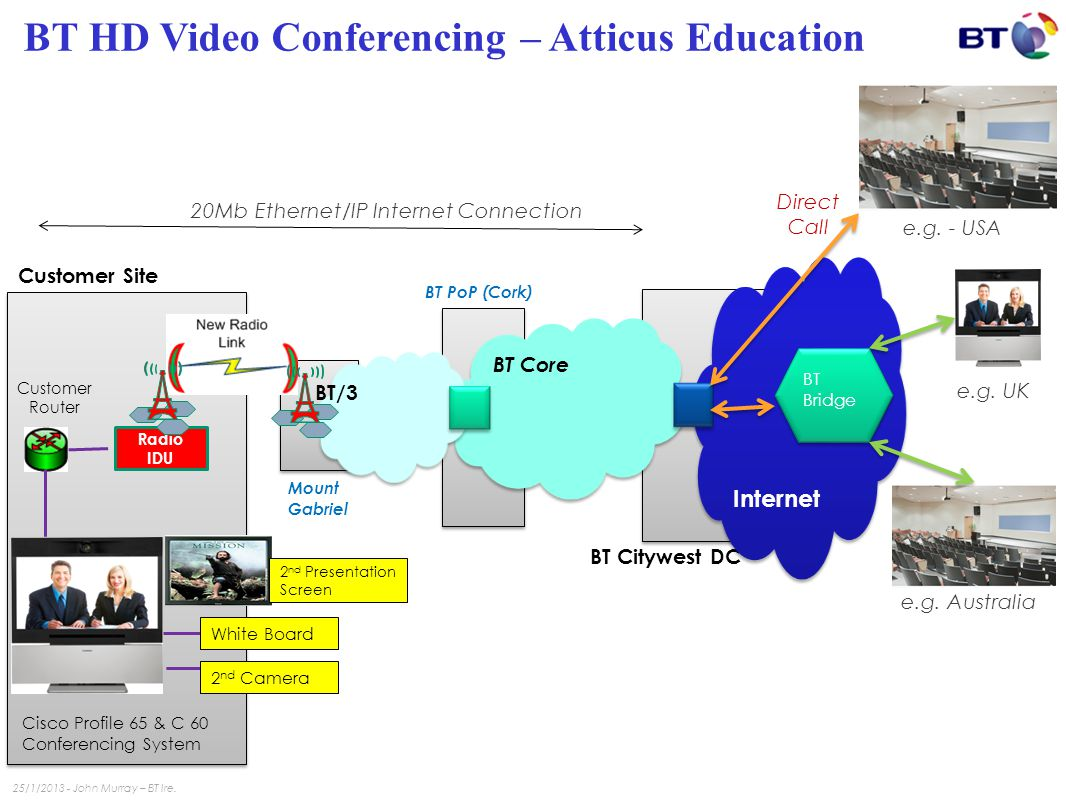 BT HD Video Conferencing – Atticus Education Radio IDU 20Mb Ethernet/IP Internet Connection Customer Router Customer Site Edison Radio Network BT PoP (Cork) Mount Gabriel BT Citywest DC Internet Internet BT Core BT/3 Cisco Profile 65 & C 60 Conferencing System BT Bridge BT Bridge White Board 2 nd Camera e.g.