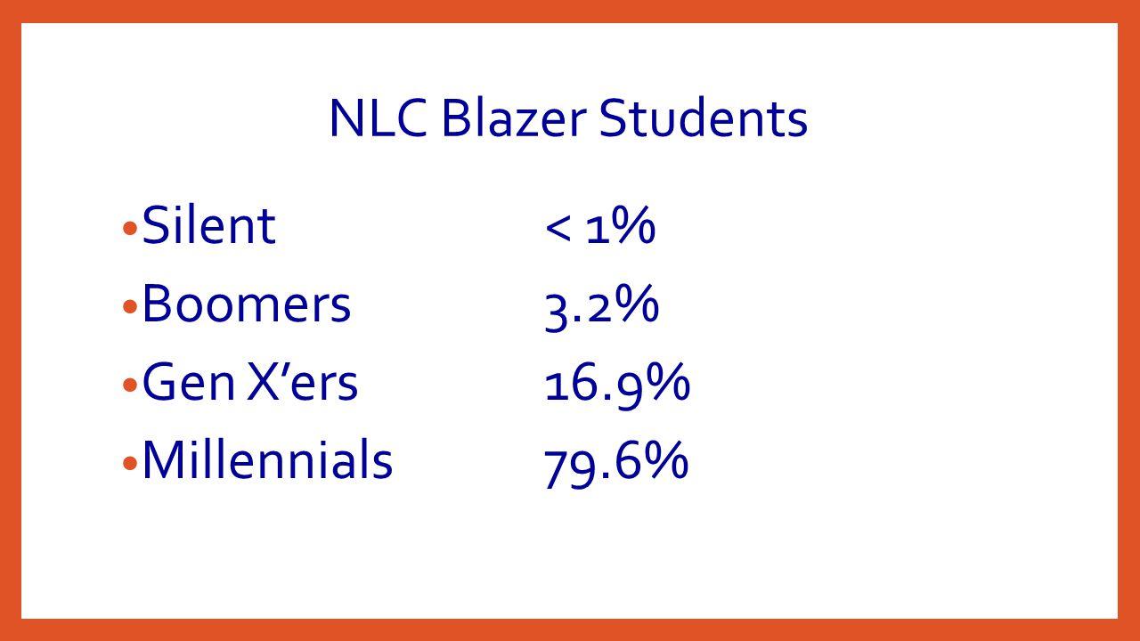 NLC Blazer Students Silent< 1% Boomers3.2% Gen X'ers16.9% Millennials79.6%