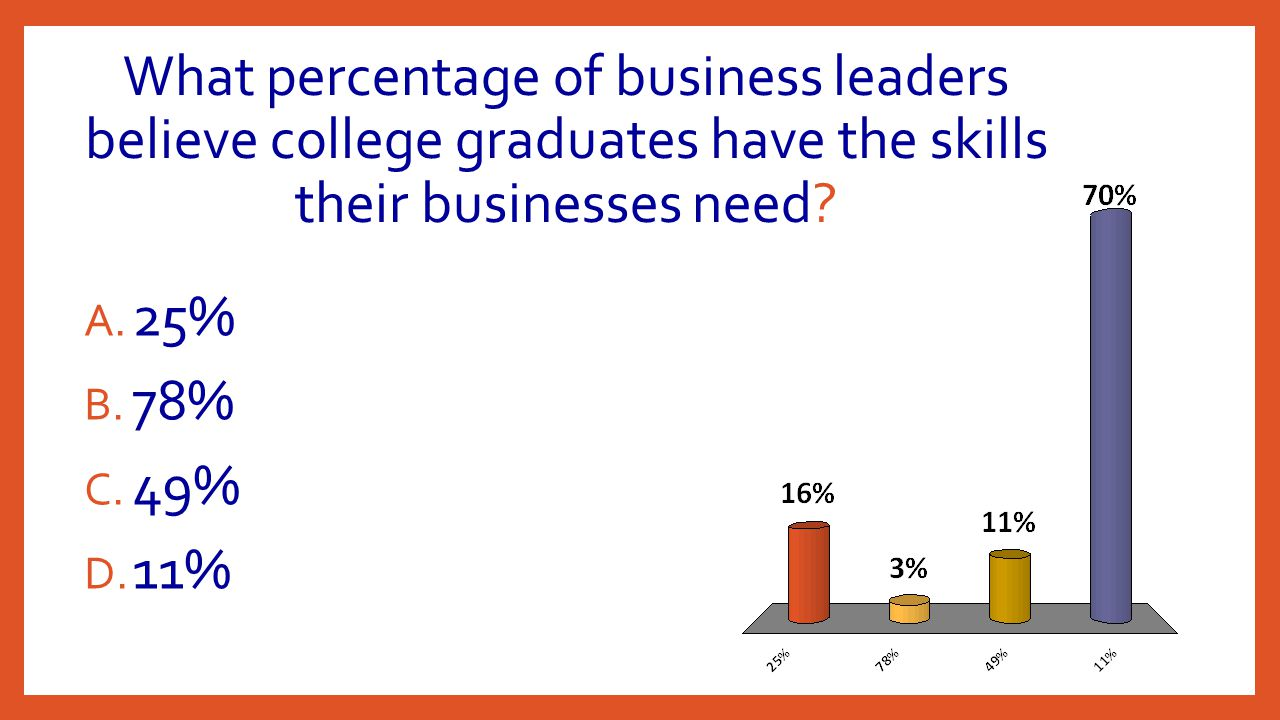 What percentage of business leaders believe college graduates have the skills their businesses need.