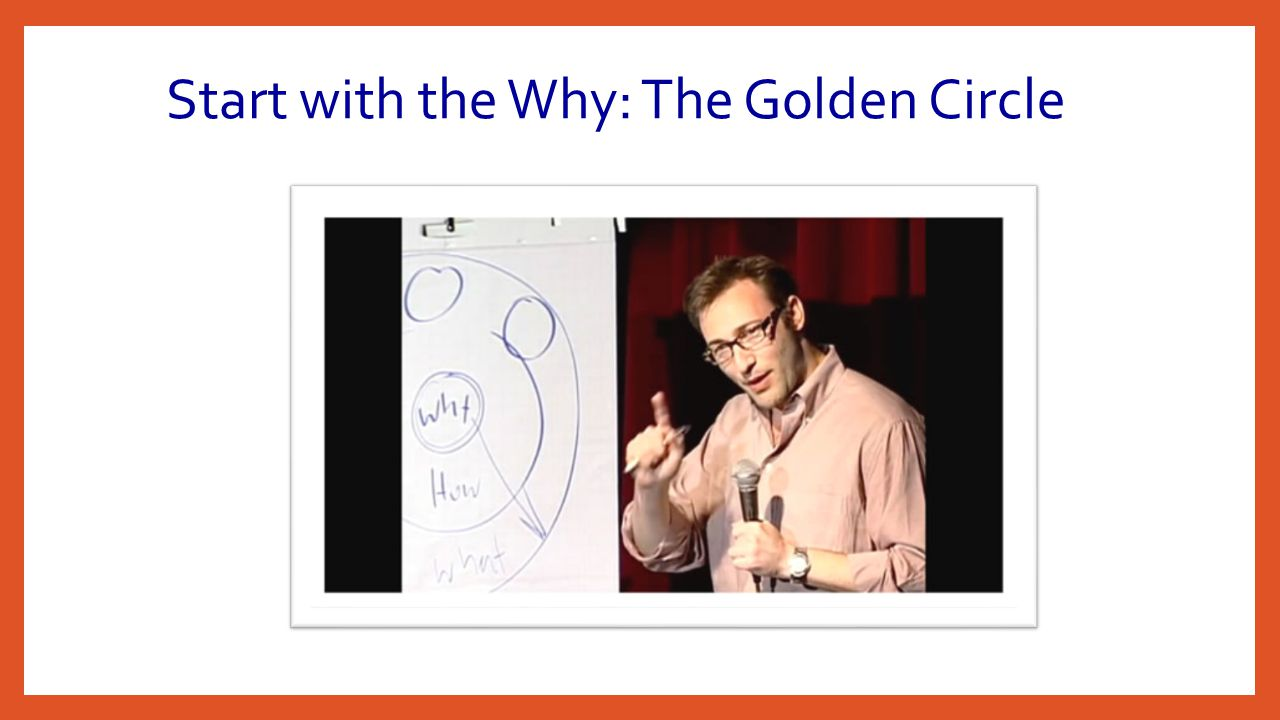 Start with the Why: The Golden Circle