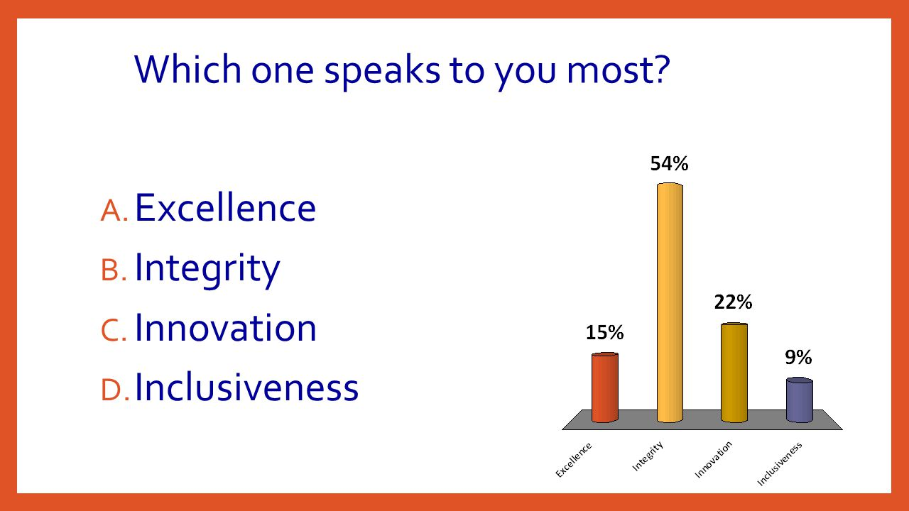 Which one speaks to you most? A. Excellence B. Integrity C. Innovation D. Inclusiveness