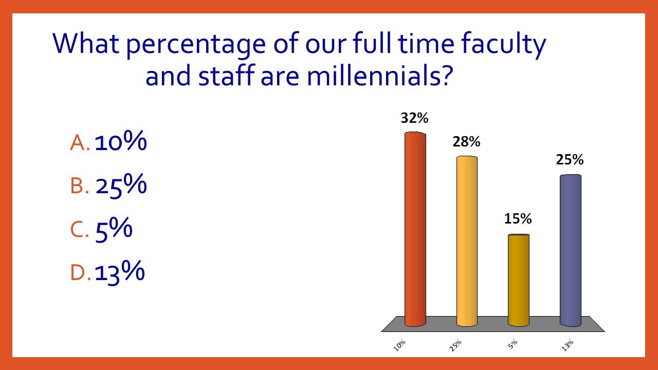 What percentage of our full time faculty and staff are millennials? A. 10% B. 25% C. 5% D. 13%